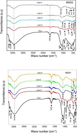 FTIR spectra of mixtures treated at different temperatures.