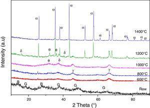 XRD spectra of the aluminium slag of the thermal treatment at different temperatures (α: alpha alumina&#59; γ: gamma alumina&#59; θ: theta alumina&#59; δ: delta alumina&#59; B: boehmite&#59; G: gibbsite).