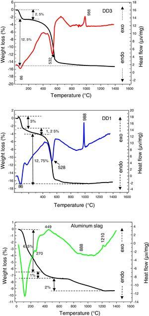 Differential thermal analysis and thermo gravimetric behaviour of kaolin DD3, DD1 and aluminium slag.