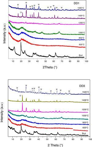 XRD of the kaolin treated at different temperatures. M: mullite&#59; Cr: cristobalite.