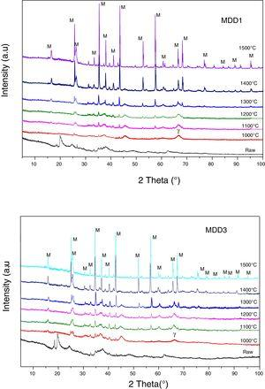 Diffractograms of MDD1 and MDD3 mixtures at different stages of the thermal treatment (M: mullite&#59; γ: gamma alumina).