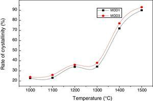 Variation of the crystallinity rate of MDD1 and MDD3 mixtures as a function of temperature treatment.