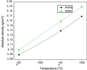 Evolution of the absolute density of MDD1 and MDD3 mixtures a function of the temperature.