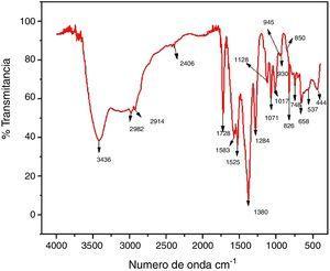 Evolución del pH de los soles en función del tiempo de envejecimiento.