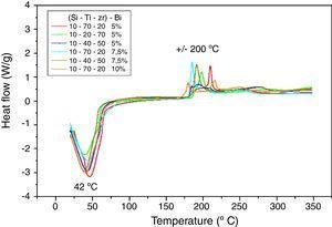 Espectro infrarrojo para la composición Si-Ti-Zr-Bi (10-70-20)-10%.