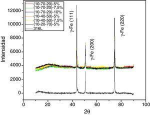 Resultados DRX para los diferentes sistemas de recubrimientos estudiados.