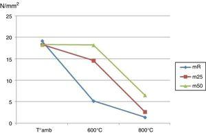 Evolución de las resistencias mecánicas a compresión (N/mm2).