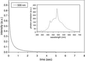 Lifetime of the afterglow luminescence of SrZrO3 annealed coating. Inset: photon emission spectrum of the same sample.