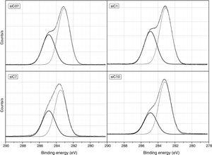 XPS spectra of the studied samples in the range corresponding to the C1s signal.
