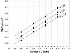 ΔG0A values calculated from Eq. (1) of the probe molecules injected in the chromatographic column filled with SiC10 and conditioned at 80, 90 and 100°C.