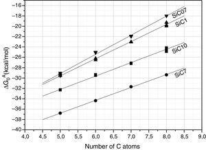 ΔG0A values calculated from Eq. (1) of the probe molecules injected in the chromatographic column filled with the different SiC samples and conditioned at 80°C.