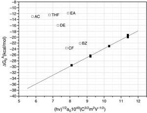 Variation of ΔG0A values for the polar and non polar molecules in the simple SiC10.