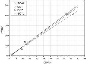 Determination of kA and kB from the ISP for the different SiC samples.