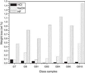 Weight loss (wt%) of the studied glasses by various solutions.