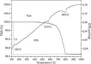 TGA/DTA thermogram of SB sand.