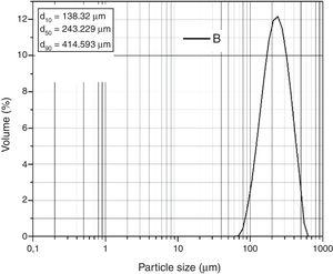 Particle size distribution of SB sand.