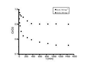 Cinéticas de adsorción de cadmio (II) en polvos de conchas de ostión en estado natural. Condiciones iniciales: 10ml de solución metálica con 0,02g de adsorbente a 30°C y pH 5. Concentraciones entre 100 y 300mgL−1.