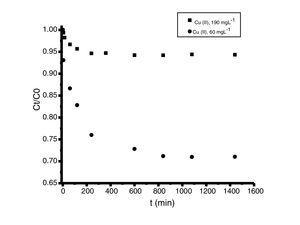 Cinéticas de adsorción de cobre (II) en polvos de conchas de ostión en estado natural. Condiciones iniciales: 10ml de solución metálica con 0,02g de adsorbente a 30°C y pH 5. Concentraciones entre 60 y 190mgL−1.