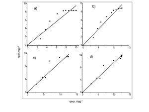 Correlación de datos experimentales y calculados de cadmio (II). a) y b) para 100mgL−1, pseudoprimer y pseudosegundo orden, respectivamente; c) y d) para 300mgL−1, pseudoprimer y pseudosegundo orden, respectivamente.
