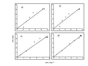 Correlación de datos experimentales y calculados de cobre (II). a) y b) para 60mgL−1, pseudoprimer y pseudosegundo orden, respectivamente; c) y d) para 190mgL−1, pseudoprimer y pseudosegundo orden, respectivamente.
