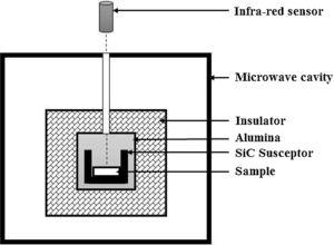 Arrangement of the susceptor and sample for microwave sintering.