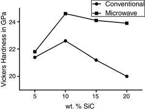 Vickers hardness for the Al2O3/xwt.% SiC samples by both sintering methods.
