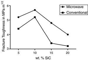 Fracture toughness for the Al2O3/xwt.% SiC samples by both sintering methods.