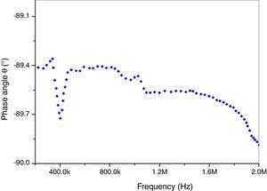 Phase angle θ (°) versus frequency (Hz).