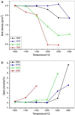 (a) Bulk density and (b) open porosity of the samples sintered at different temperatures.