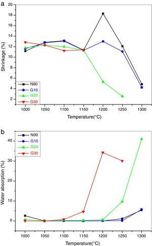 (a) Shrinkage and (b) water absorption of the samples sintered at different temperatures.