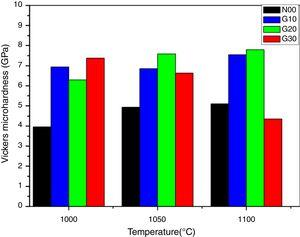Vickers micro-hardness versus the sintering temperatures for samples containing N00, G10, G20 and G30.