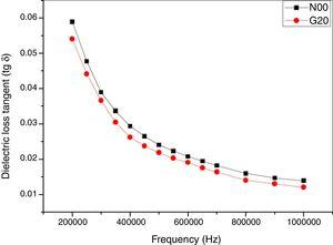 Dielectric loss tangent (tanδ) versus frequency (Hz).