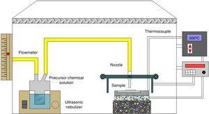 Experimental setup used for ultrasonic spray pyrolysis depositions.