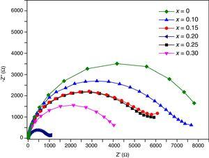 Nyquist plots of Ce1−xSmxO2−δ thin films, synthesized at 450°C and sintered at 500°C for 2h.