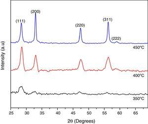XRD patterns of Ce0.80Sm0.20O2−δ, at different synthesis temperatures, showing the kinetic growth of deposited films.