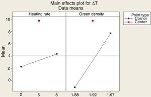 Effect of input factors, green bulk density and holding time, on the firing range (ΔT).