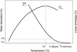 Representation of the gresification curve withanticipated overfiring, with indications of the maximum densification (Td) and vitrification (Tv) temperatures.