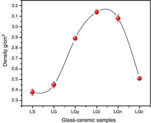 Density of the investigated glass-ceramic samples.