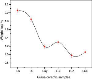 Chemical durability of the crystallized glasses in acidic media.