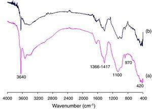 FTIR spectra of spent catalyst/lime (1:1) after (a) 7 and (b) 28 days of reaction.