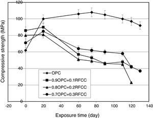 Compressive strength changes versus exposure time for plain Portland cement and mixtures containing RFCC spent catalyst.