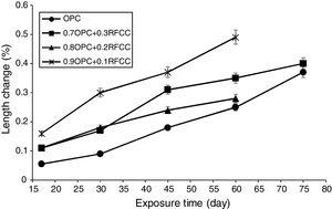 Length changes versus exposure time for plain Portland cement and mixtures containing RFCC spent catalyst.