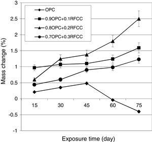 Mass changes versus exposure time for plain Portland cement and mixtures containing RFCC spent catalyst.