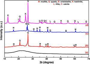 XRD curve of (a) heat treated RHA, (b) heat treated fly ash, (c) refractory grog, and (d) ball clay.