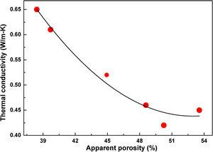 Relation between thermal conductivity and apparent porosity.