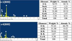EDX analysis of fired s-1 and s-6 samples at 800°C.