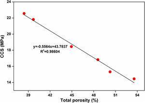 Relation between CCS and porosity.