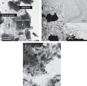 TEM images of YSZ/MWCNTs. (a) YSZ/1wt.% MWCNT, (b) YSZ/5wt.% MWCNT with detail of MWCNT in insert and (c) YSZ/10wt.% MWCNT.