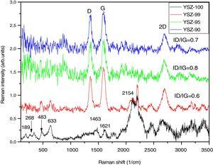 Raman spectra using a laser excitation wavelength at 488nm for reference and YSZ/MWCNTs.