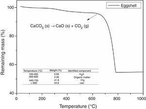 Thermogravimetric analysis of eggshell.